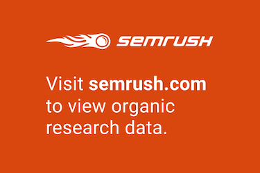 SEMRush Domain Trend Graph for theyogashop.org